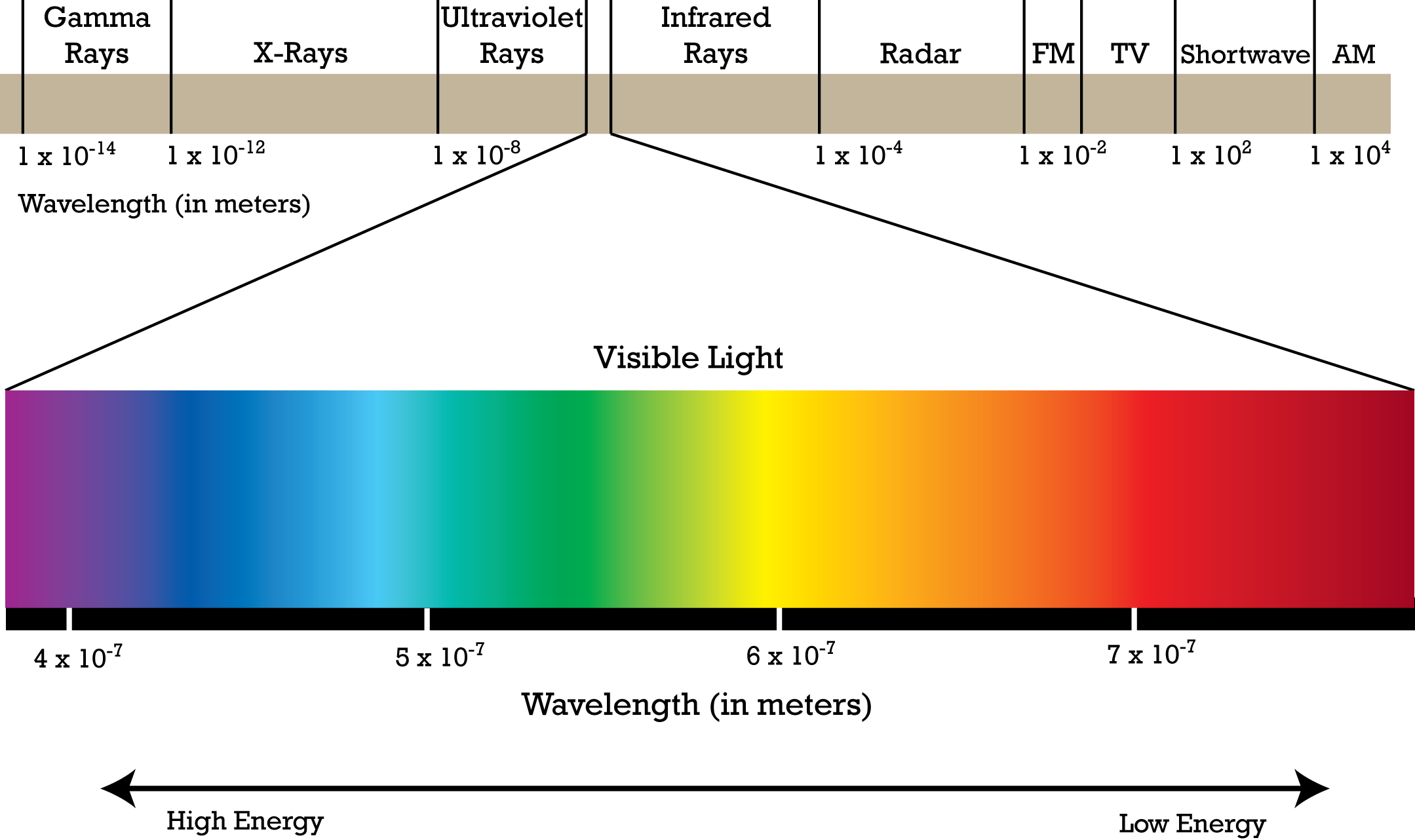 Electromagnetic spectrum foldable